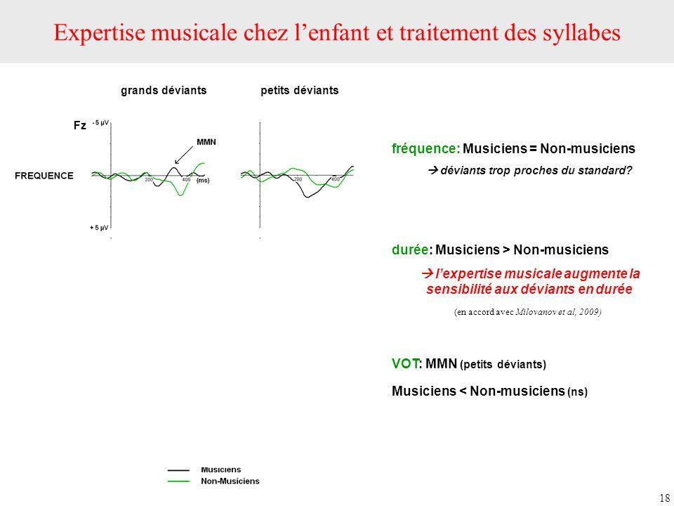 Fz grands déviantspetits déviants VOT fréquence: Musiciens = Non-musiciens déviants trop proches du standard? durée: Musiciens > Non-musiciens lexpert