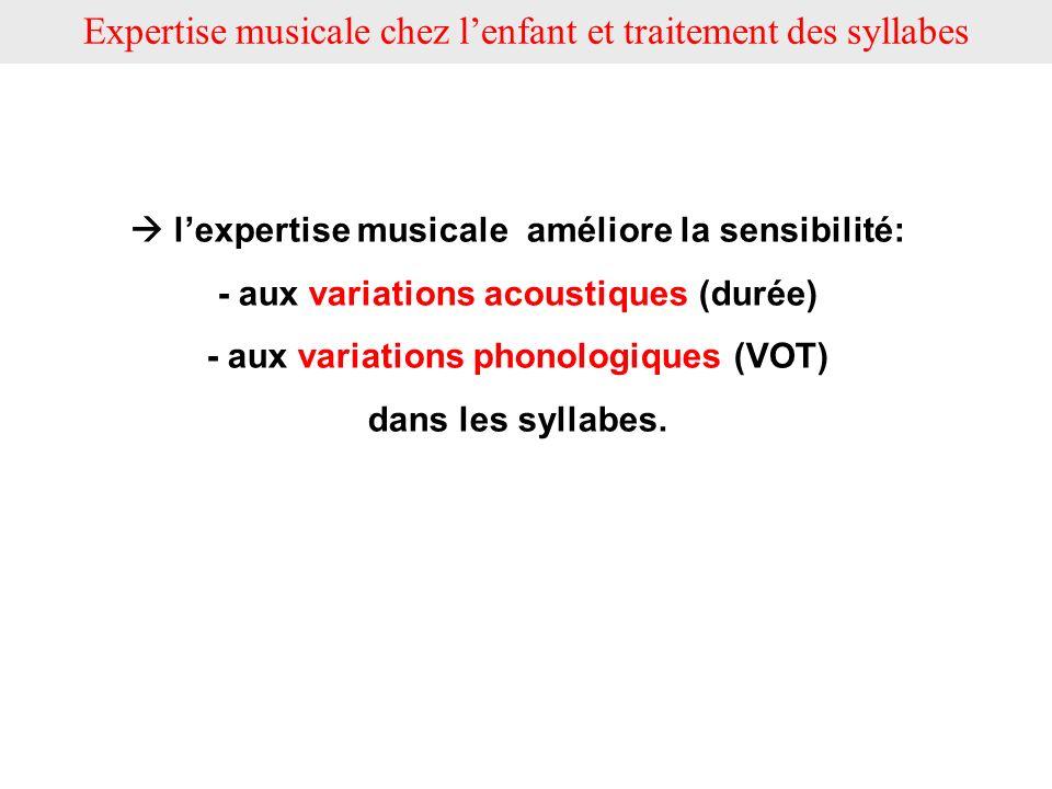 lexpertise musicale améliore la sensibilité: - aux variations acoustiques (durée) - aux variations phonologiques (VOT) dans les syllabes.