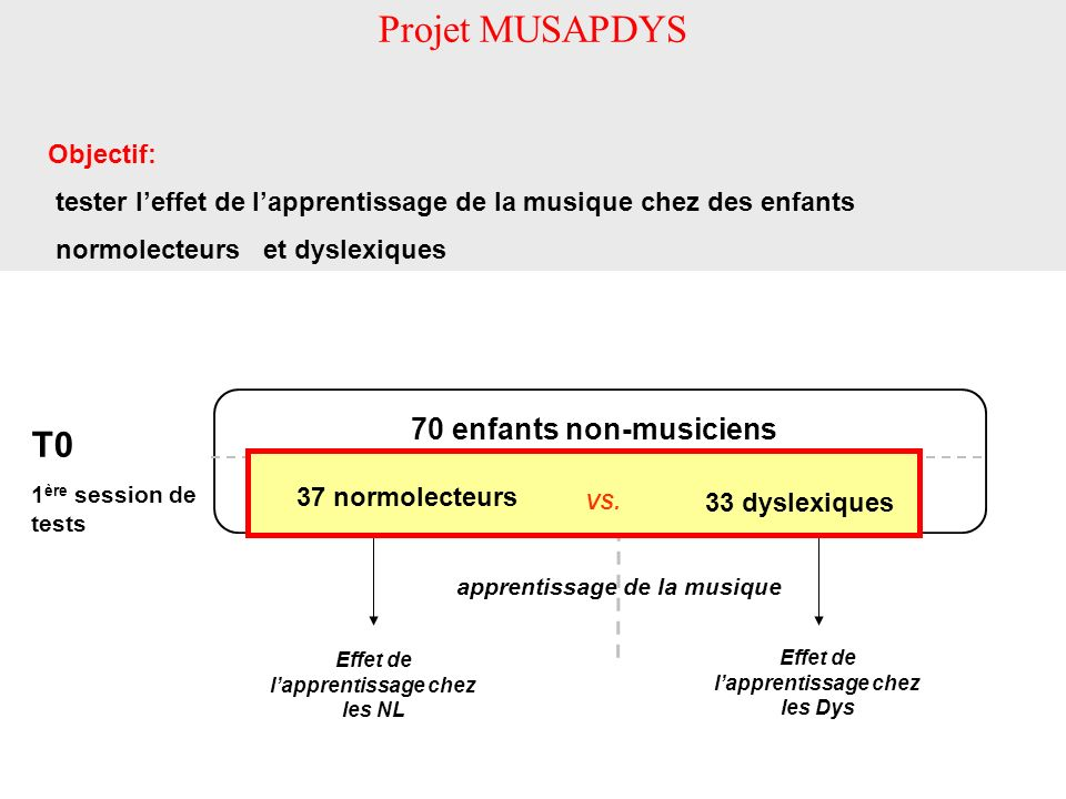 apprentissage de la musique Effet de lapprentissage chez les NL Effet de lapprentissage chez les Dys Projet MUSAPDYS Objectif: tester leffet de lappre