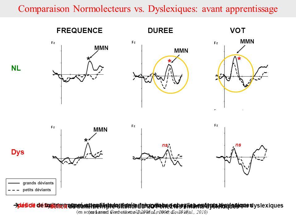 Comparaison Normolecteurs vs. Dyslexiques: avant apprentissage Dys FREQUENCE MMN NL grands déviants petits déviants MMN pas de déficit de traitement p