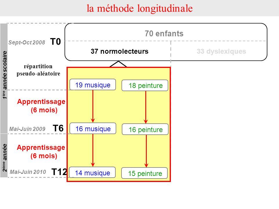la méthode longitudinale T0 T6 Apprentissage 1 (6 mois) Apprentissage 2 (6 mois) répartition pseudo-aléatoire 70 enfants 33 dyslexiques37 normolecteur