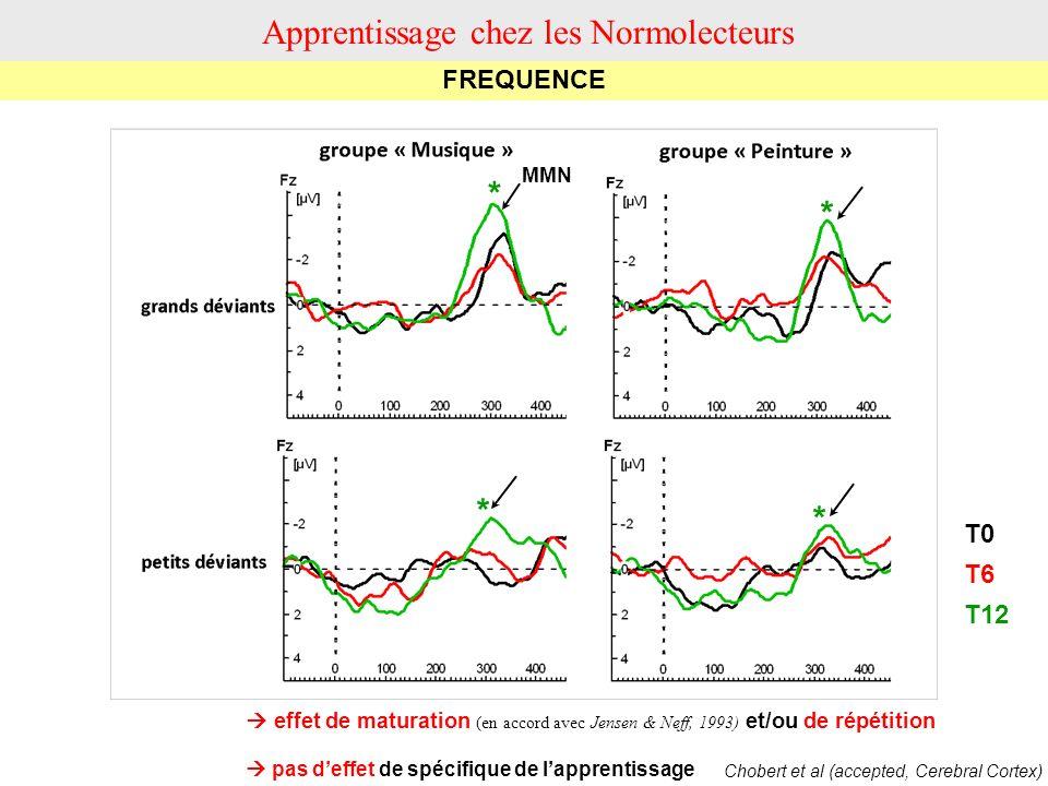 T0 FREQUENCE T6 T12 effet de maturation (en accord avec Jensen & Neff, 1993) et/ou de répétition pas deffet de spécifique de lapprentissage MMN * * *