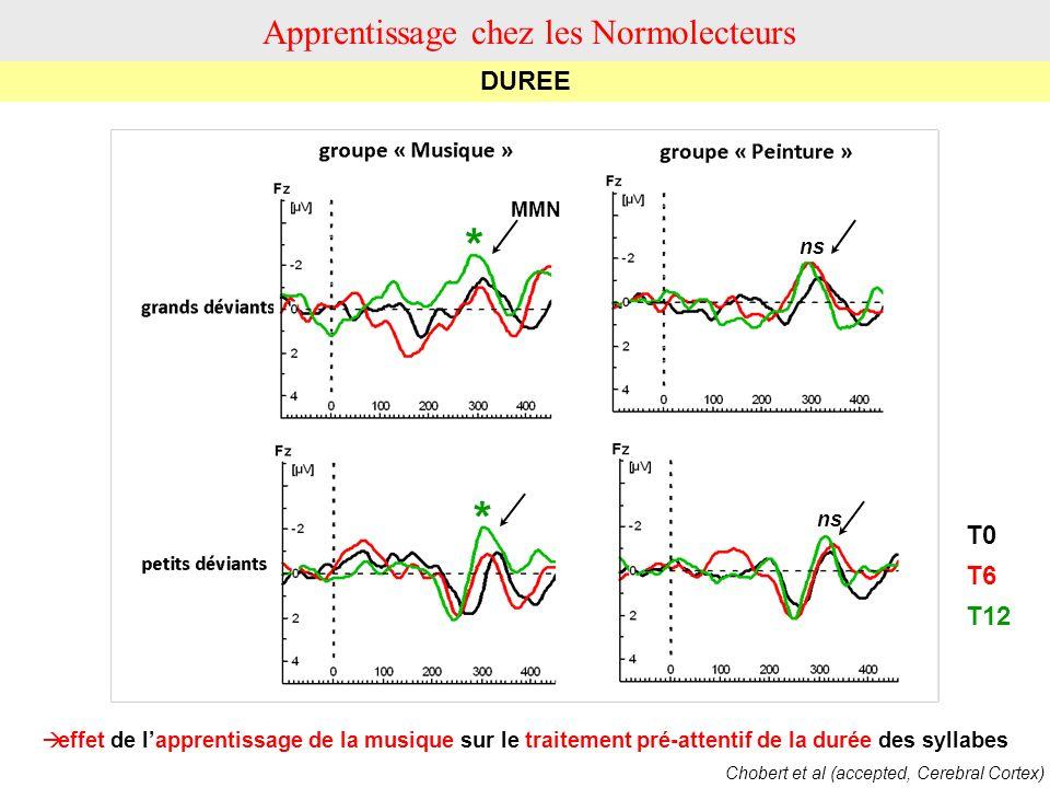 effet de lapprentissage de la musique sur le traitement pré-attentif de la durée des syllabes T0 T6 T12 MMN * * ns DUREE Apprentissage chez les Normol
