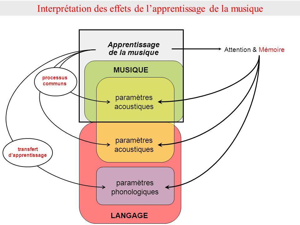 MUSIQUE LANGAGE paramètres acoustiques paramètres phonologiques Apprentissage de la musique Attention & Mémoire Interprétation des effets de lapprenti