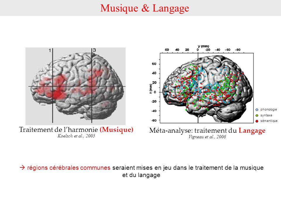 Traitement de lharmonie (Musique) Koelsch et al., 2005 régions cérébrales communes seraient mises en jeu dans le traitement de la musique et du langag