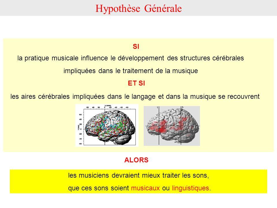 Hypothèse Générale les aires cérébrales impliquées dans le langage et dans la musique se recouvrent la pratique musicale influence le développement de