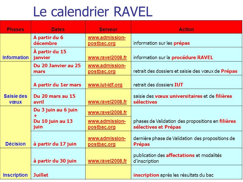 Le calendrier RAVEL PhasesDatesServeurAction Information A partir du 6 décembre www.admission- postbac.org information sur les prépas À partir du 15 j