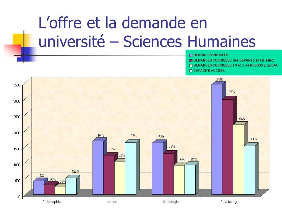 Loffre et la demande en université – Sciences Humaines DEMANDES INITIALES DEMANDES CORRIGEES des DEPARTS en Fil. sélect. DEMANDES CORRIGEES FS et % de