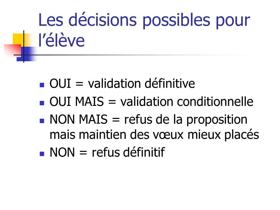 Les décisions possibles pour lélève OUI = validation définitive OUI MAIS = validation conditionnelle NON MAIS = refus de la proposition mais maintien