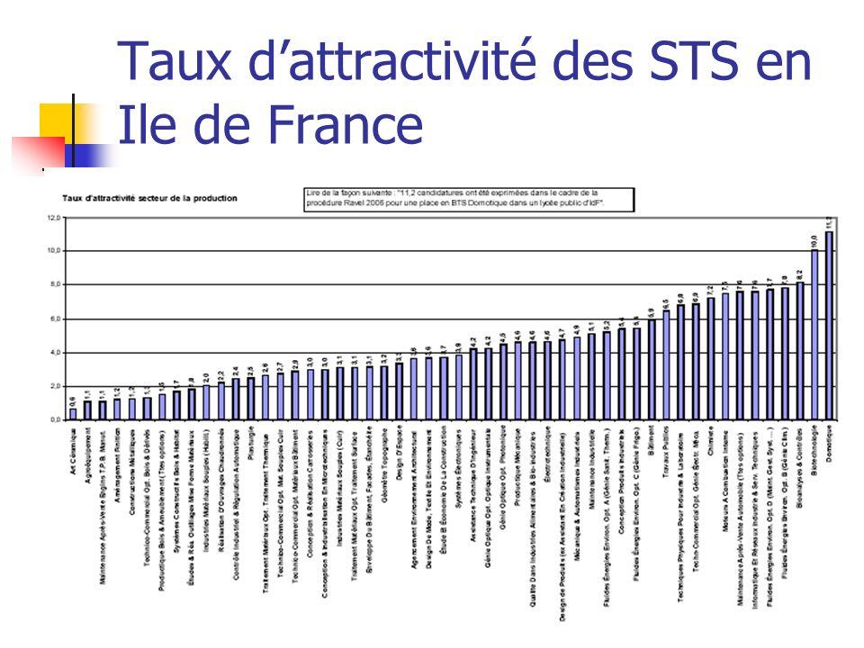 Taux dattractivité des STS en Ile de France