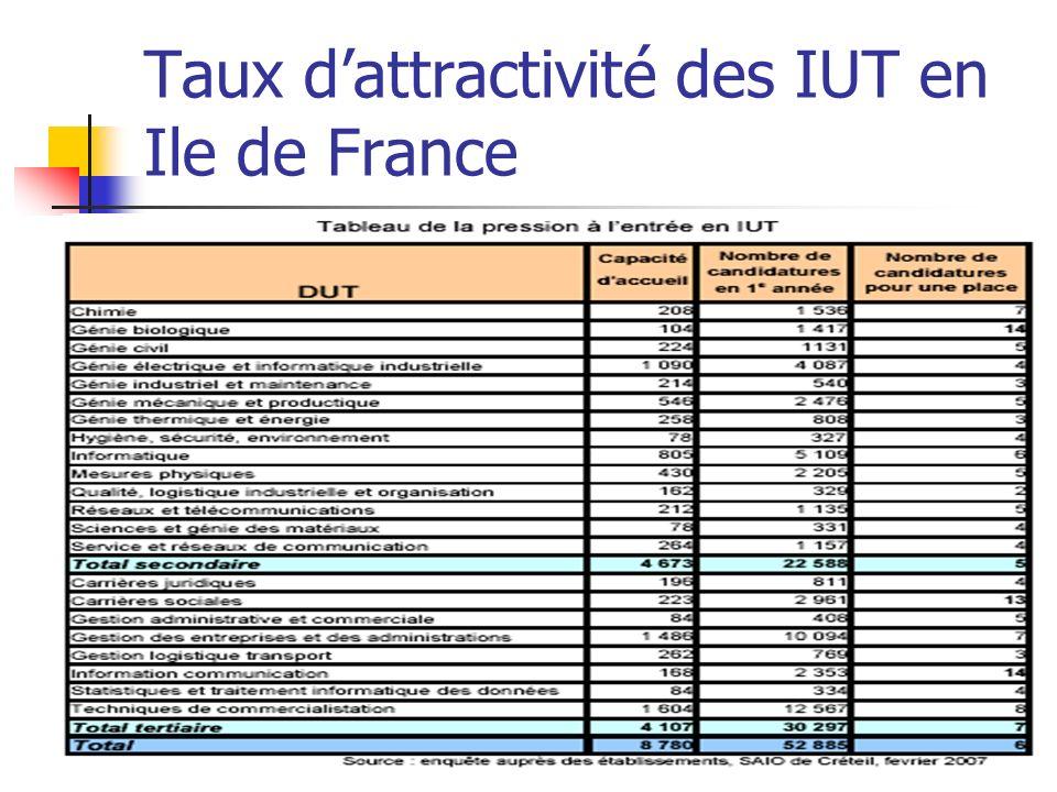 Taux dattractivité des IUT en Ile de France