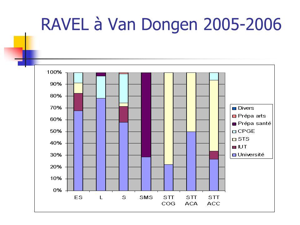RAVEL à Van Dongen 2005-2006