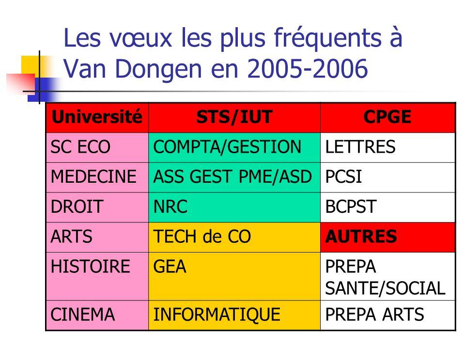 Les vœux les plus fréquents à Van Dongen en 2005-2006 UniversitéSTS/IUTCPGE SC ECOCOMPTA/GESTIONLETTRES MEDECINEASS GEST PME/ASDPCSI DROITNRCBCPST ART