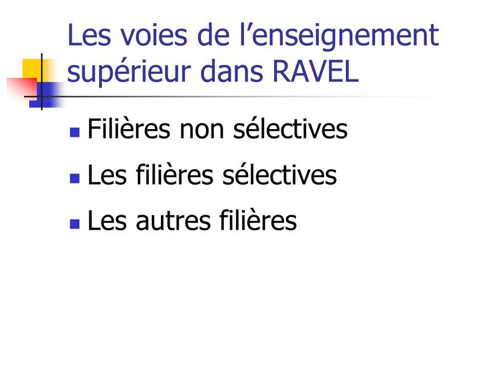 Les voies de lenseignement supérieur dans RAVEL Filières non sélectives Les filières sélectives Les autres filières
