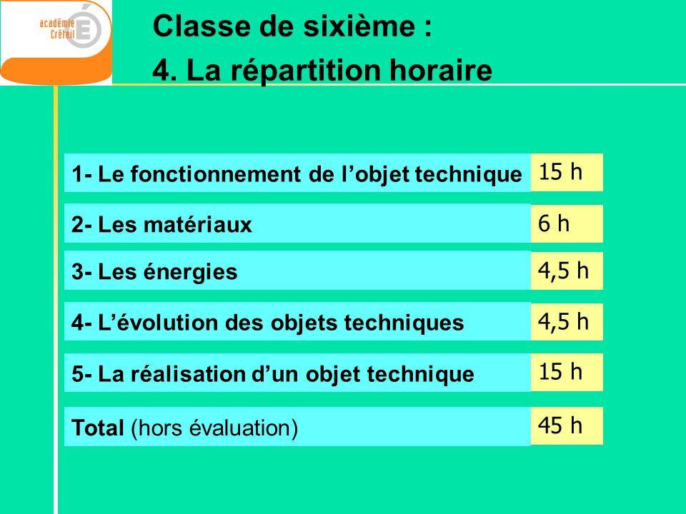1- Le fonctionnement de lobjet technique 2- Les matériaux 3- Les énergies 4- Lévolution des objets techniques 5- La réalisation dun objet technique 15