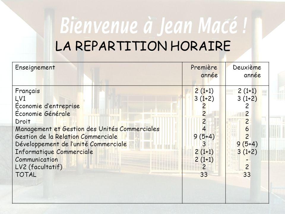 LA REPARTITION HORAIRE EnseignementPremière année Deuxième année Français LV1 Économie dentreprise Économie Générale Droit Management et Gestion des U