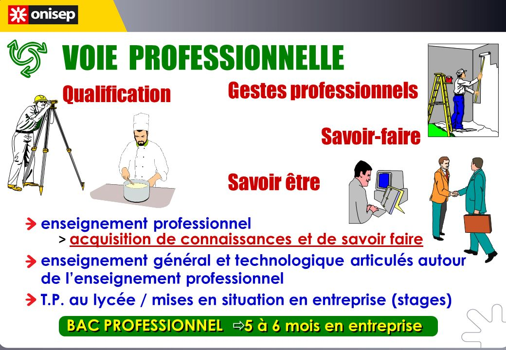 enseignement professionnel > acquisition de connaissances et de savoir faire enseignement général et technologique articulés autour de lenseignement professionnel T.P.