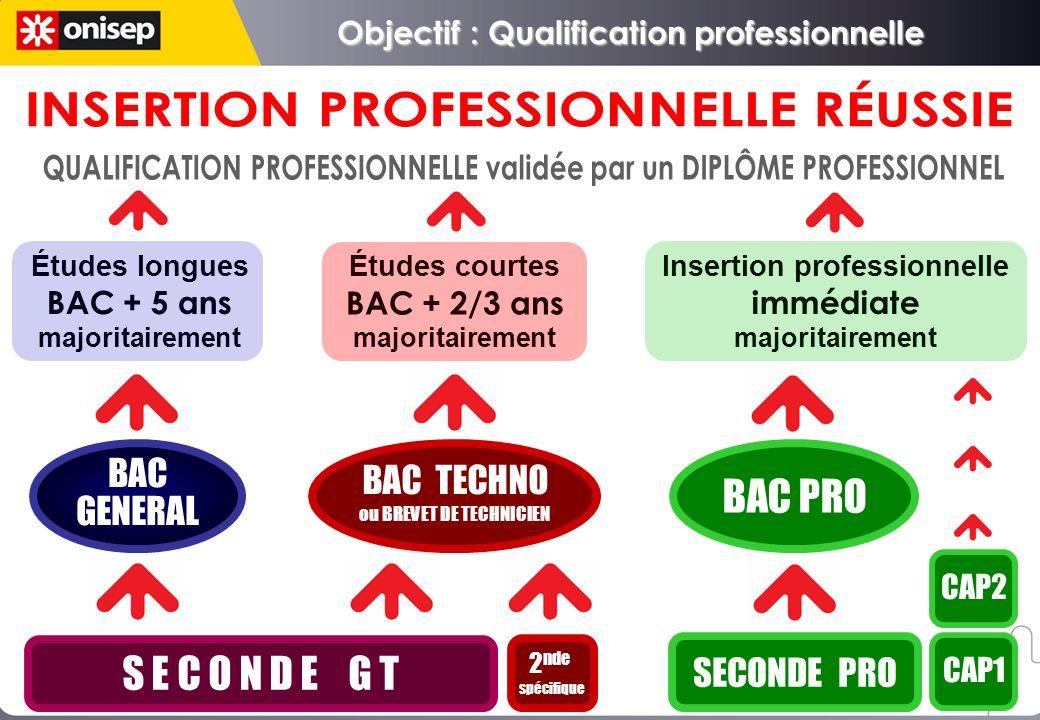S E C O N D E G T 2 nde spécifique SECONDE PRO CAP1 BAC GENERAL BAC GENERAL BAC TECHNO ou BREVET DE TECHNICIEN BAC TECHNO ou BREVET DE TECHNICIEN BAC PRO CAP2 Études longues BAC + 5 ans majoritairement Études courtes BAC + 2/3 ans majoritairement Insertion professionnelle immédiate majoritairement Objectif : Qualification professionnelle