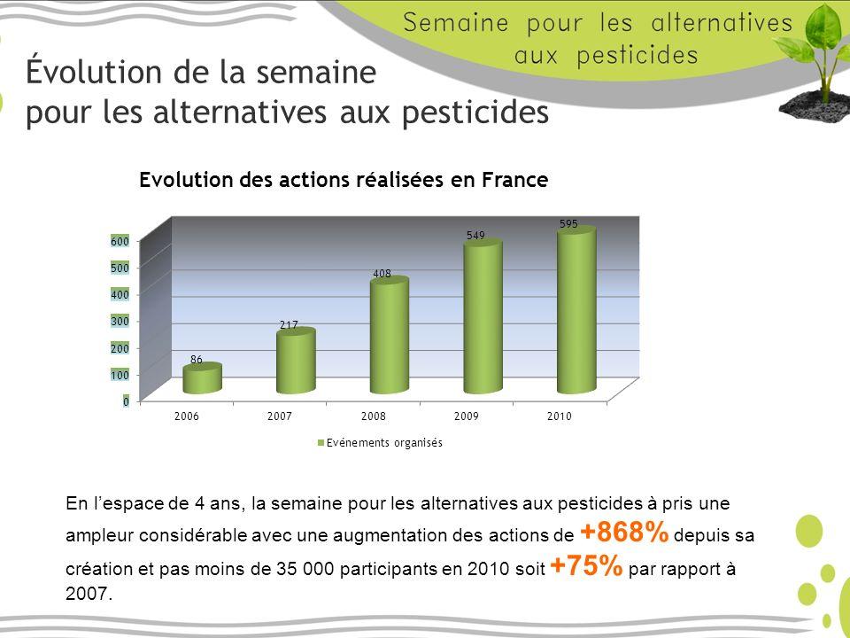 Évolution de la semaine pour les alternatives aux pesticides En lespace de 4 ans, la semaine pour les alternatives aux pesticides à pris une ampleur considérable avec une augmentation des actions de +868% depuis sa création et pas moins de 35 000 participants en 2010 soit +75% par rapport à 2007.