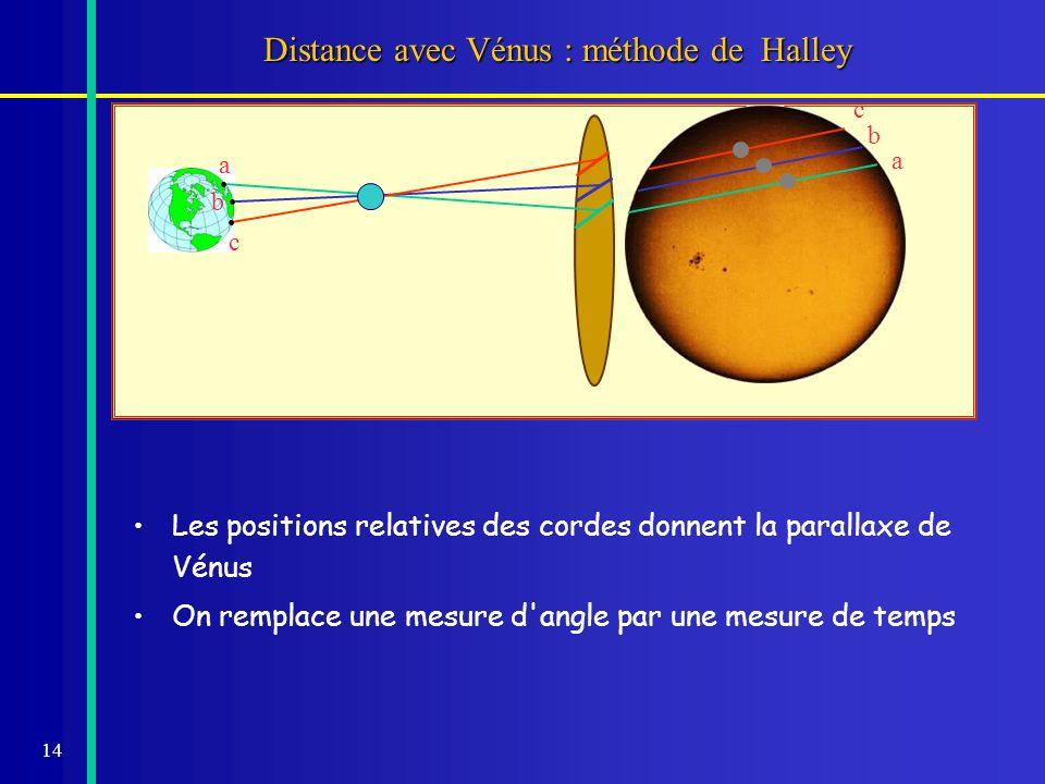 15 Effet complet de la parallaxe Hors du méridien l effet parallactique se complique – –si le Soleil est vers le levant la planète est retardée – –si le Soleil est vers le couchant la planète est avancée Diagrammes à l instant t Centre de la TerreSurface t Changement de la longueur de la corde (effet de latitude) Retard ou avance supplémentaire des phases (effet de longitude) Déplacement à vitesse non uniforme (rotation de la Terre) Changement de la longueur de la corde (effet de latitude) Retard ou avance supplémentaire des phases (effet de longitude) Déplacement à vitesse non uniforme (rotation de la Terre) Vénus observée à t