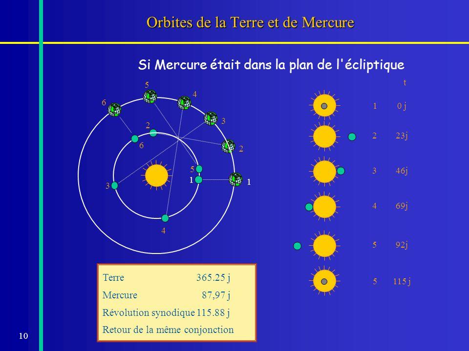 10 Orbites de la Terre et de Mercure 2 2 3 3 4 4 5 5 6 6 10 j 223j346j469j592j 5115 j Terre365.25 j Mercure 87,97 j Révolution synodique115.88 j Retou