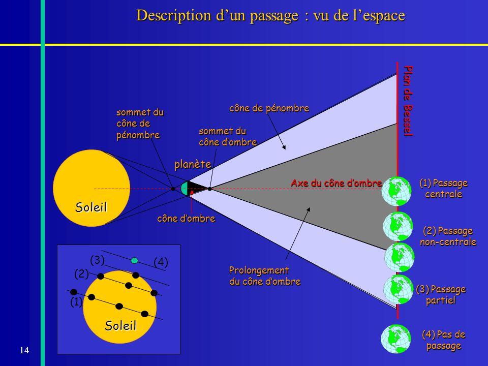 14 Description dun passage : vu de lespace Soleil planète Prolongement du cône dombre Axe du cône dombre cône dombre cône de pénombre sommet du cône d