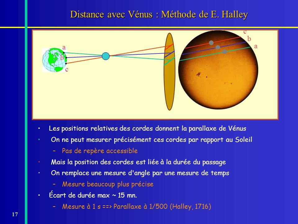 17 Distance avec Vénus : Méthode de E. Halley a a b b c c Les positions relatives des cordes donnent la parallaxe de Vénus On ne peut mesurer précisém