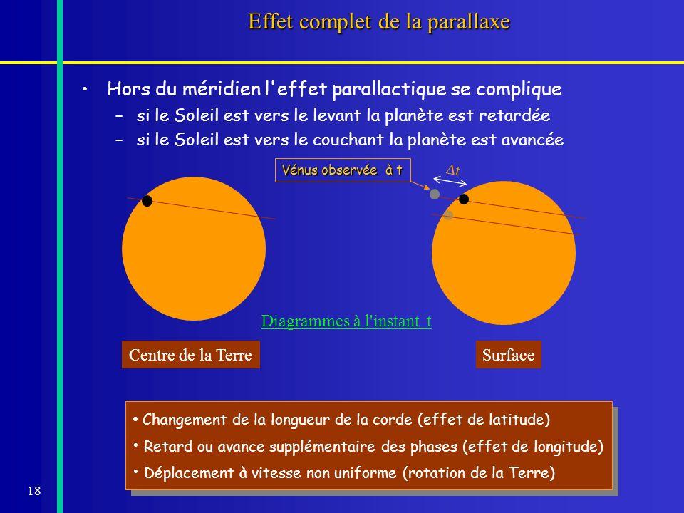 18 Effet complet de la parallaxe Hors du méridien l'effet parallactique se complique – –si le Soleil est vers le levant la planète est retardée – –si