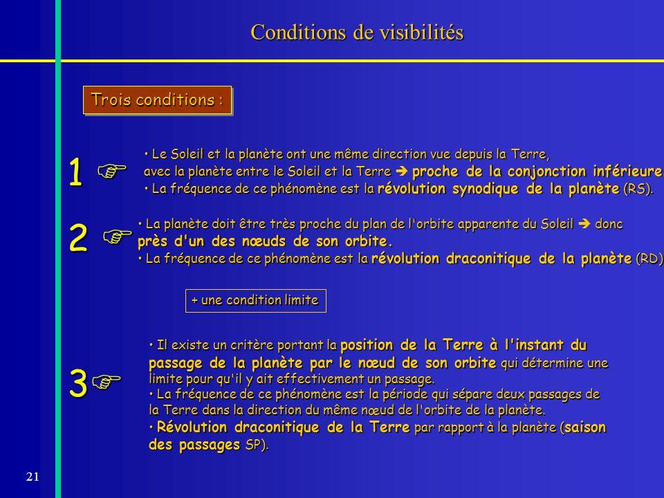 21 Conditions de visibilités Trois conditions : Le Soleil et la planète ont une même direction vue depuis la Terre, Le Soleil et la planète ont une mê