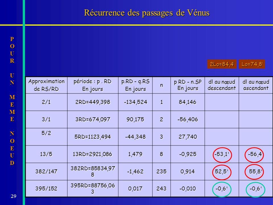 29 Récurrence des passages de Vénus Approximation de RS/RD période : p. RD En jours p.RD - q.RS En jours n p RD - n.SP En jours dl au nœud descendant