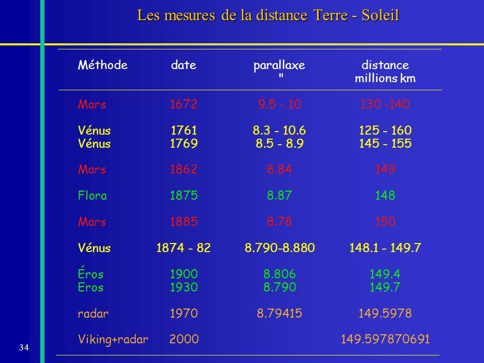 34 Les mesures de la distance Terre - Soleil Méthodedateparallaxedistance