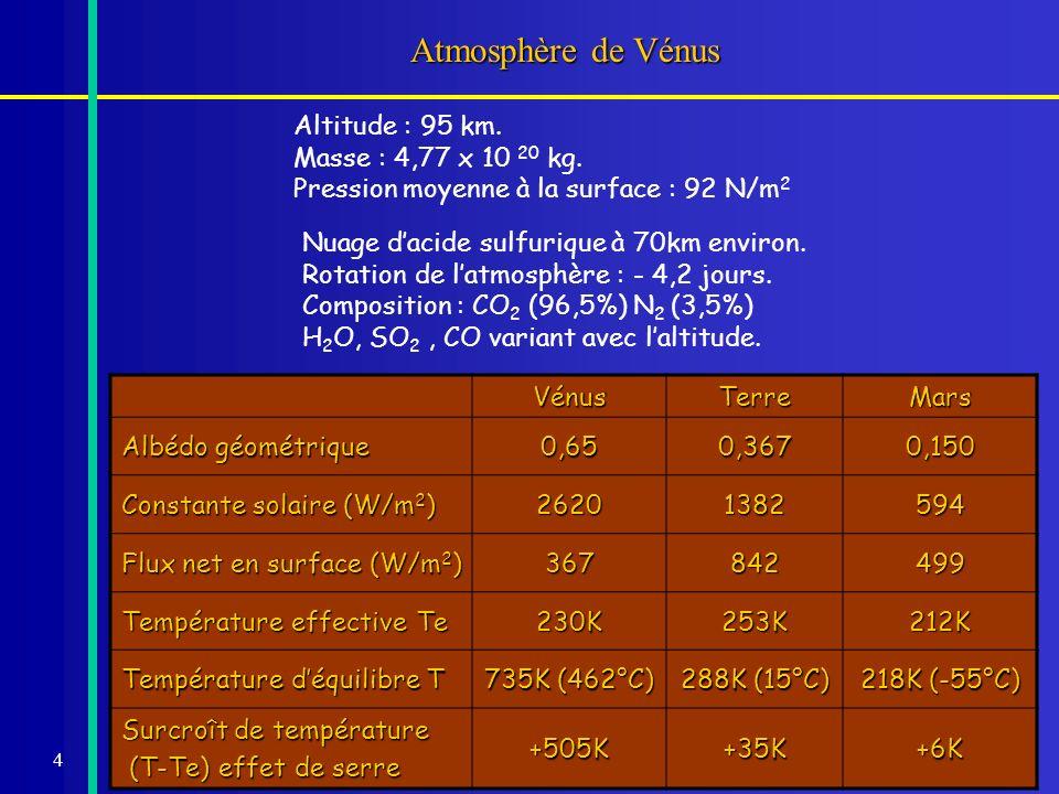 4 Atmosphère de Vénus Nuage dacide sulfurique à 70km environ. Rotation de latmosphère : - 4,2 jours. Composition : CO 2 (96,5%) N 2 (3,5%) H 2 O, SO 2
