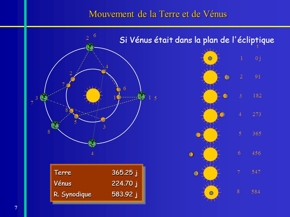 7 Mouvement de la Terre et de Vénus t 10 j 8 584 Terre365.25 j Vénus224.70 j R. Synodique583.92 j Terre365.25 j Vénus224.70 j R. Synodique583.92 j Si
