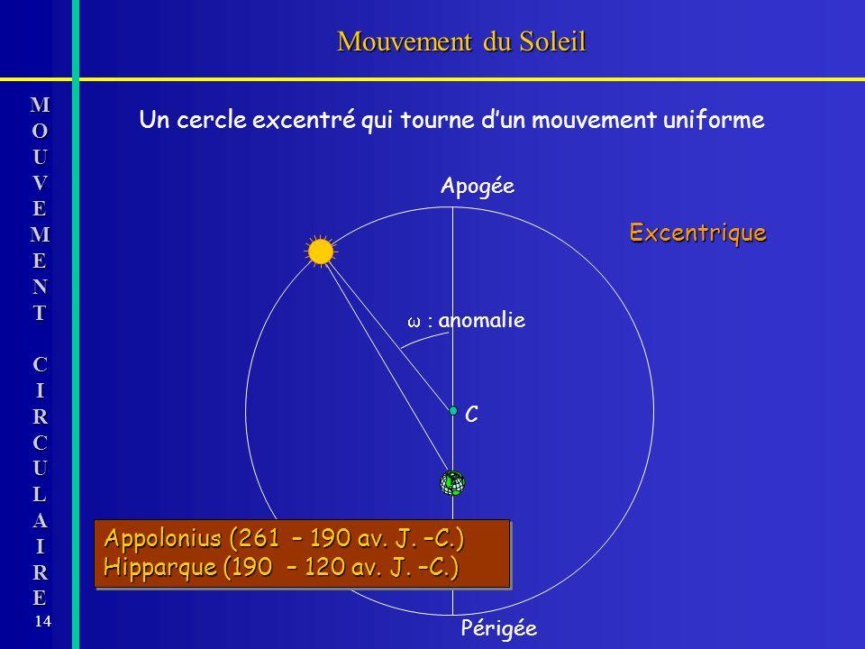 14 Mouvement du Soleil MOMOUUVVEEMMEENNTTCCIIRRCCUULLAAIIRREEMOMOUUVVEEMMEENNTTCCIIRRCCUULLAAIIRREEUVEMENTCIRCULAIRE Un cercle excentré qui tourne dun