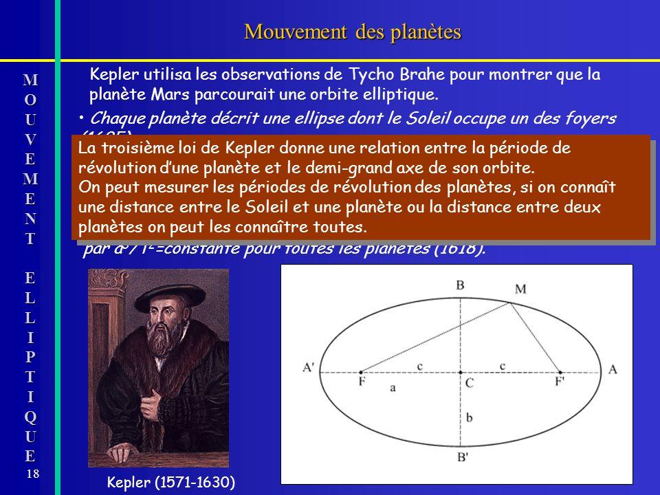 18 Mouvement des planètes MOMOUUVVEEMMEENNTTEELLLLIIPPTTIIQQUUEEMOMOUUVVEEMMEENNTTEELLLLIIPPTTIIQQUUEEUVEMENTELLIPTIQUE Kepler utilisa les observation
