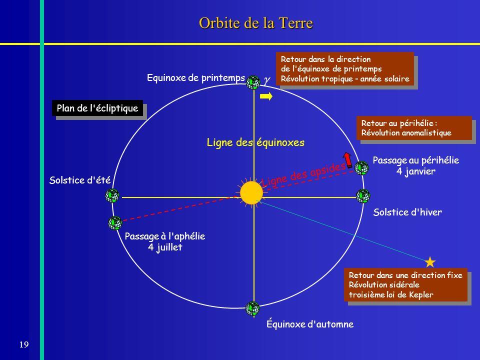 19 Ligne des équinoxes Ligne des apsides Orbite de la Terre Plan de l'écliptique Passage au périhélie 4 janvier Solstice d'été Equinoxe de printemps P