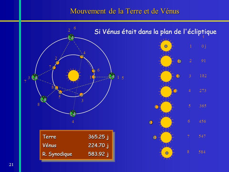 21 Mouvement de la Terre et de Vénus t 10 j 8 584 Terre365.25 j Vénus224.70 j R. Synodique583.92 j Terre365.25 j Vénus224.70 j R. Synodique583.92 j Si