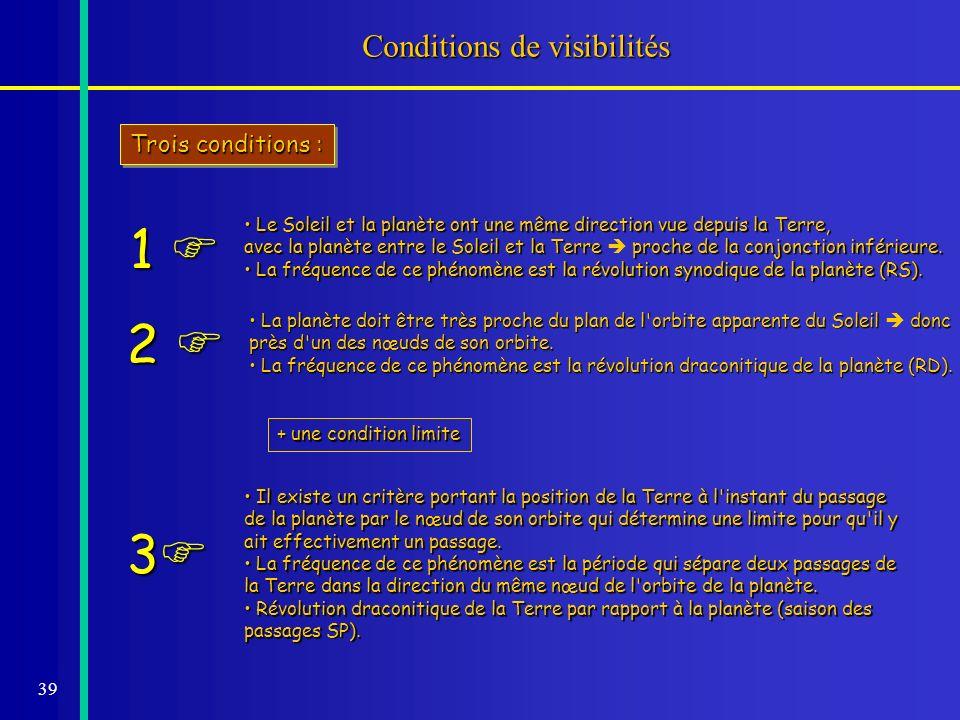 39 Conditions de visibilités Trois conditions : Le Soleil et la planète ont une même direction vue depuis la Terre, Le Soleil et la planète ont une mê