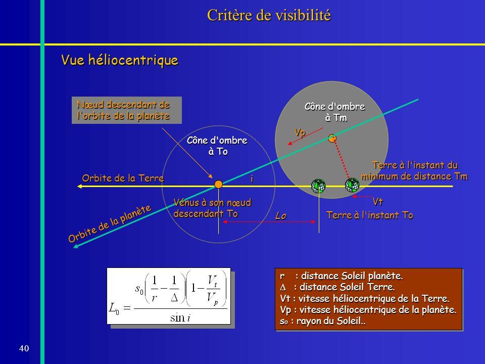 40 Cône d'ombre à Tm Critère de visibilité Vue héliocentrique Orbite de la Terre Orbite de la planète i Terre à l'instant To Vt Vp r : distance Soleil