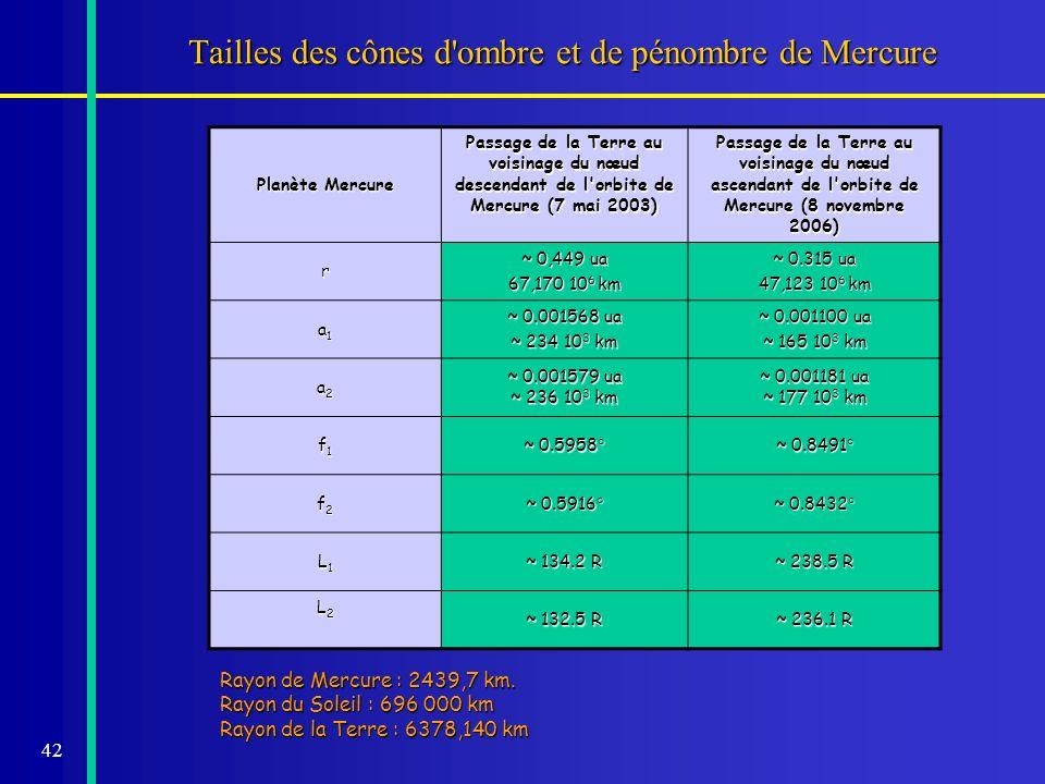 42 Tailles des cônes d'ombre et de pénombre de Mercure Planète Mercure Passage de la Terre au voisinage du nœud descendant de l'orbite de Mercure (7 m