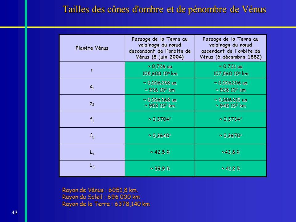 43 Tailles des cônes d'ombre et de pénombre de Vénus Planète Vénus Passage de la Terre au voisinage du nœud descendant de l'orbite de Vénus (8 juin 20