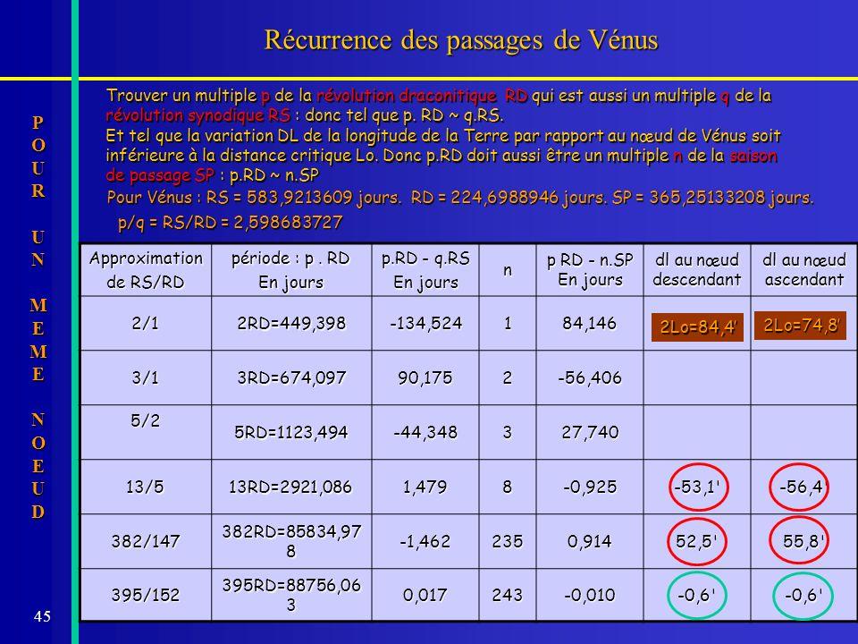 45 Récurrence des passages de Vénus Trouver un multiple p de la révolution draconitique RD qui est aussi un multiple q de la révolution synodique RS :