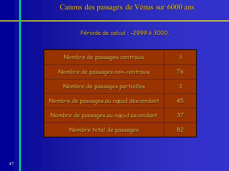 47 Canons des passages de Vénus sur 6000 ans Période de calcul : -2999 à 3000. Nombre de passages centraux 3 Nombre de passages non-centraux 76 Nombre