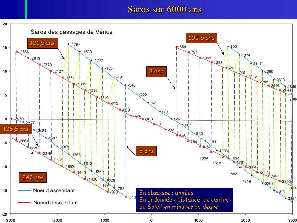48 Saros sur 6000 ans En abscisse : années En ordonnée : distance au centre du Soleil en minutes de degré 8 ans 121,5 ans 8 ans 105,5 ans 243 ans 105,