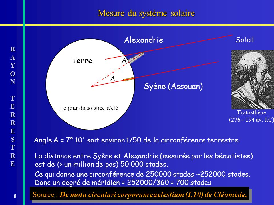 8 Terre Mesure du système solaire Le jour du solstice d'été Angle A = 7° 10' soit environ 1/50 de la circonférence terrestre. La distance entre Syène