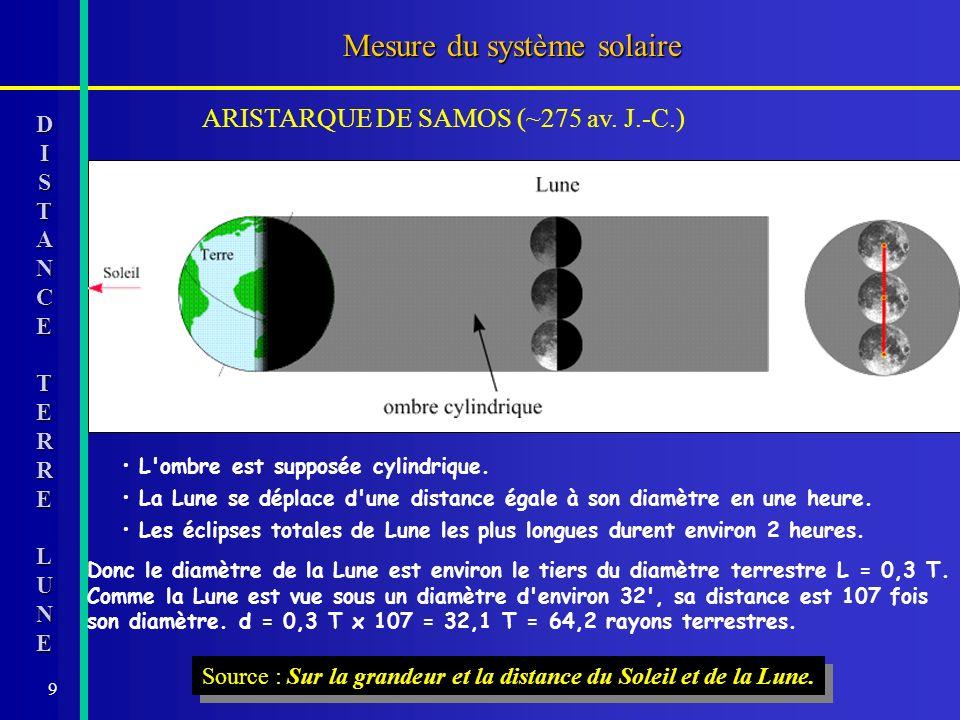 9 Mesure du système solaire DISTANCETERRE LUNE L'ombre est supposée cylindrique. ARISTARQUE DE SAMOS (~275 av. J.-C.) Source : Sur la grandeur et la d