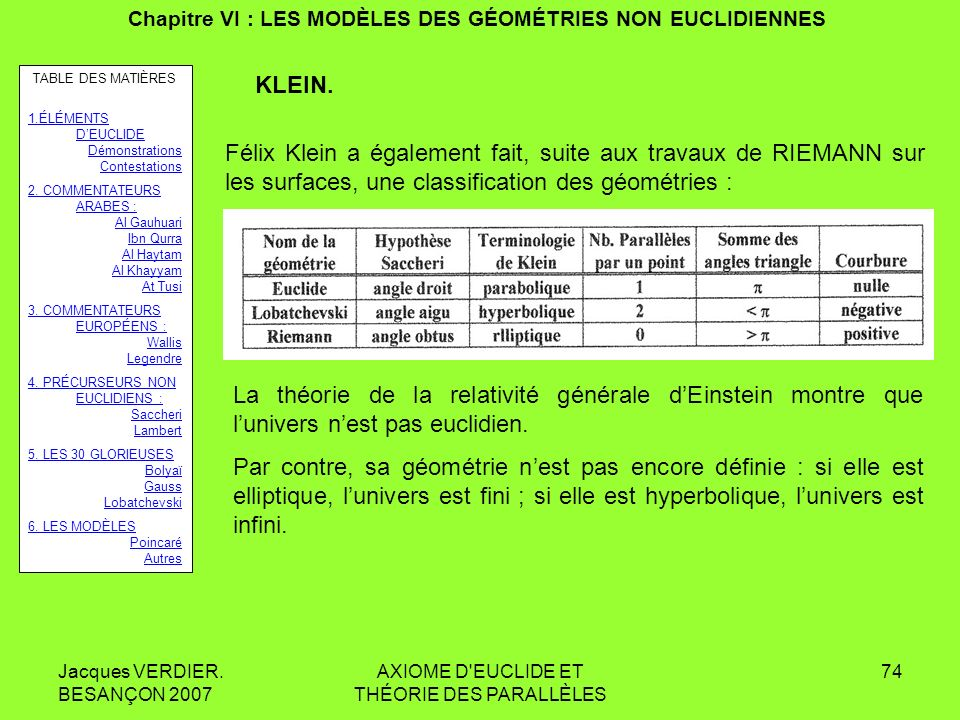 Jacques VERDIER. BESANÇON 2007 AXIOME D'EUCLIDE ET THÉORIE DES PARALLÈLES 73 Chapitre VI : LES MODÈLES DES GÉOMÉTRIES NON EUCLIDIENNES LES AUTRES MODÈ