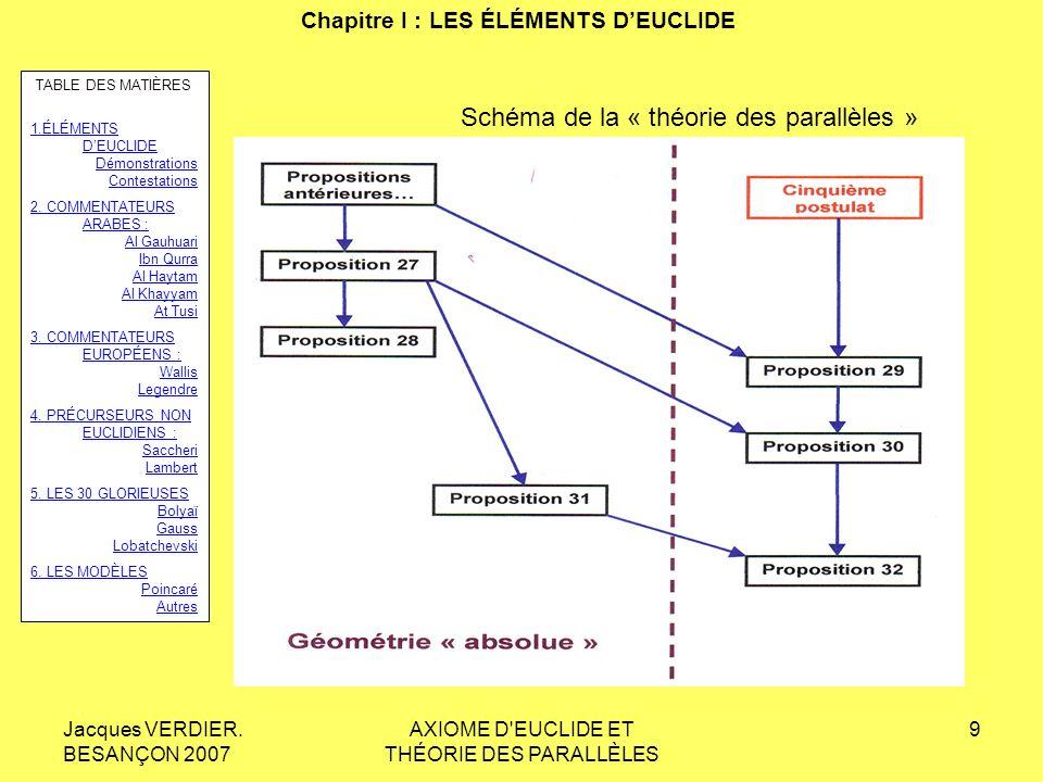 Jacques VERDIER. BESANÇON 2007 AXIOME D'EUCLIDE ET THÉORIE DES PARALLÈLES 8 Chapitre I : LES ÉLÉMENTS DEUCLIDE XXIX. Une droite qui tombe sur deux dro