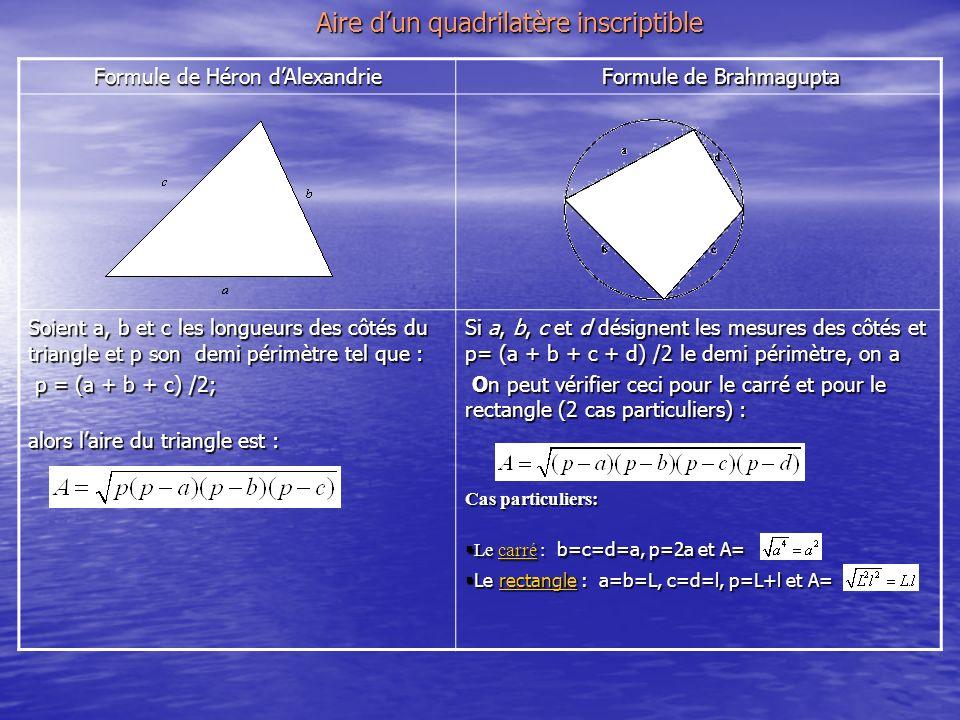 Formule de Héron dAlexandrie Formule de Brahmagupta Formule de Brahmagupta Soient a, b et c les longueurs des côtés du triangle et p son demi périmètre tel que : p = (a + b + c) /2; p = (a + b + c) /2; alors laire du triangle est : Si a, b, c et d désignent les mesures des côtés et p= (a + b + c + d) /2 le demi périmètre, on a On peut vérifier ceci pour le carré et pour le rectangle (2 cas particuliers) : On peut vérifier ceci pour le carré et pour le rectangle (2 cas particuliers) : Cas particuliers: Le carré : b=c=d=a, p=2a et A= Le carré : b=c=d=a, p=2a et A=carré Le rectangle : a=b=L, c=d=l, p=L+l et A= Le rectangle : a=b=L, c=d=l, p=L+l et A=rectangle Aire dun quadrilatère inscriptible