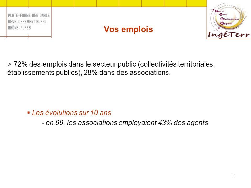 11 Vos emplois > 72% des emplois dans le secteur public (collectivités territoriales, établissements publics), 28% dans des associations. Les évolutio